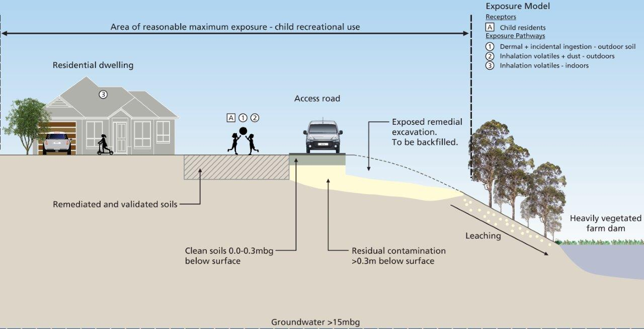 Conceptual Site Model for contamination