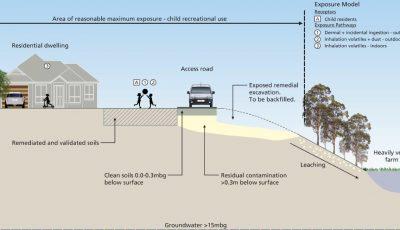 Conceptual Site Model for contamination